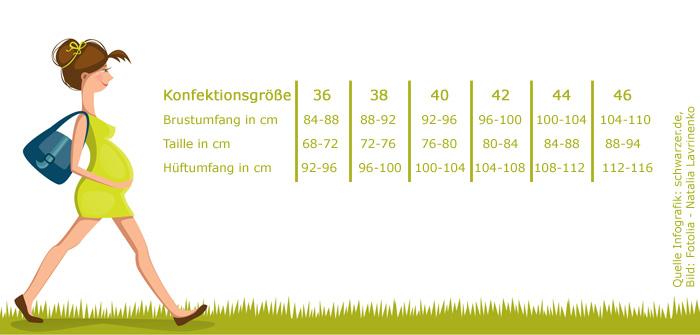 Infografik: Umstandkleidung + Konfektionsgrößen (Umrechnungstabelle)